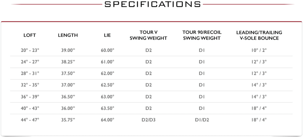 PTx Irons Specifications