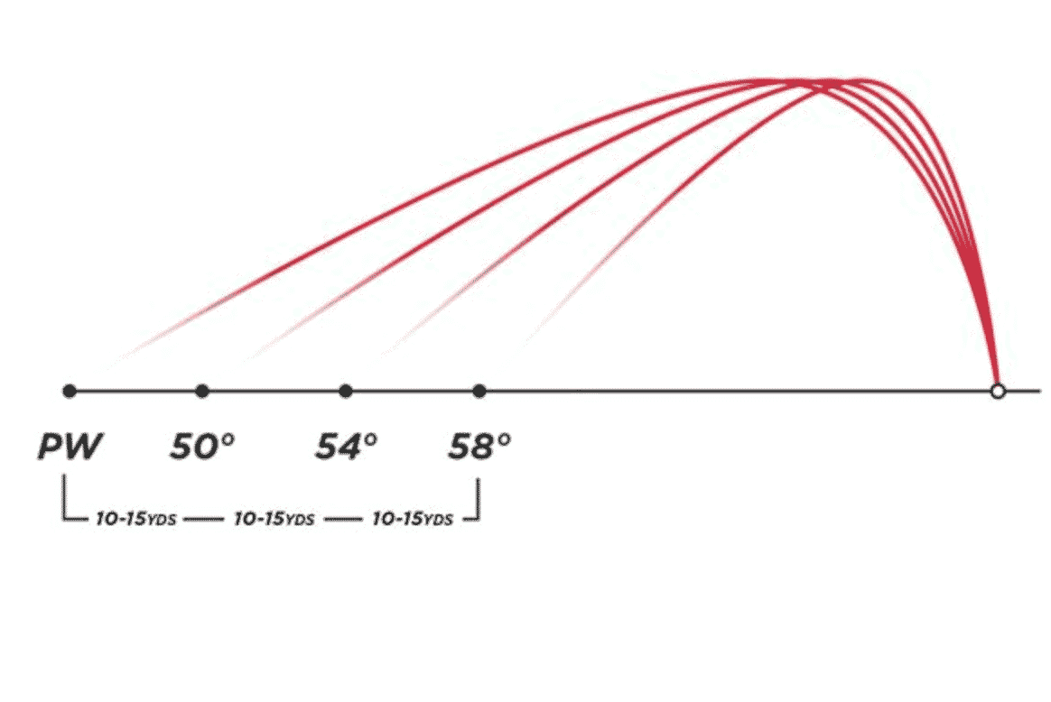 Wedge Loft & Yardage Gaps